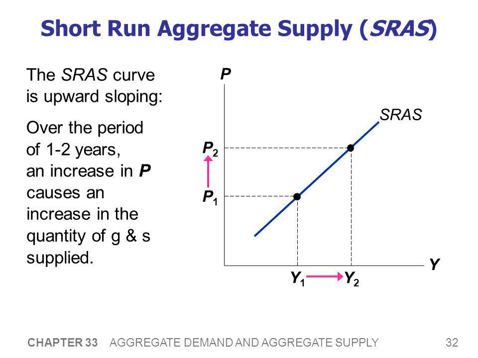 Why the Slope of SRAS Matters