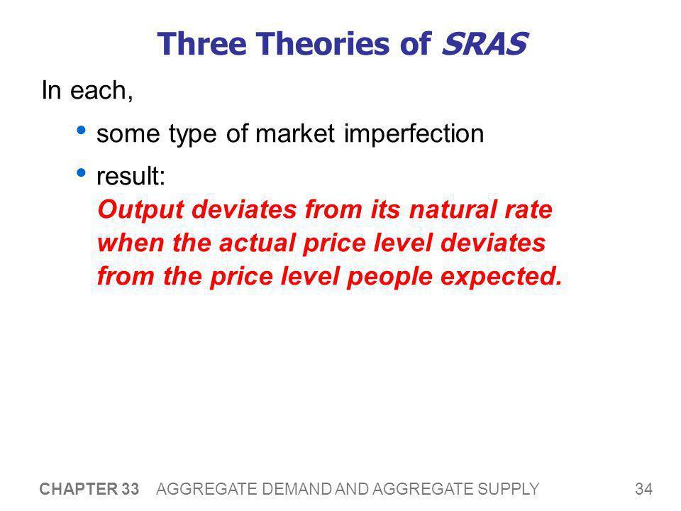 1. The Sticky-Wage Theory