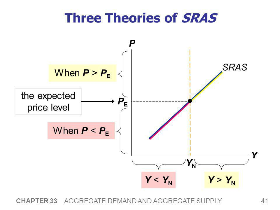 SRAS and LRAS The imperfections in these theories are temporary. Over time, sticky wages and prices become flexible.