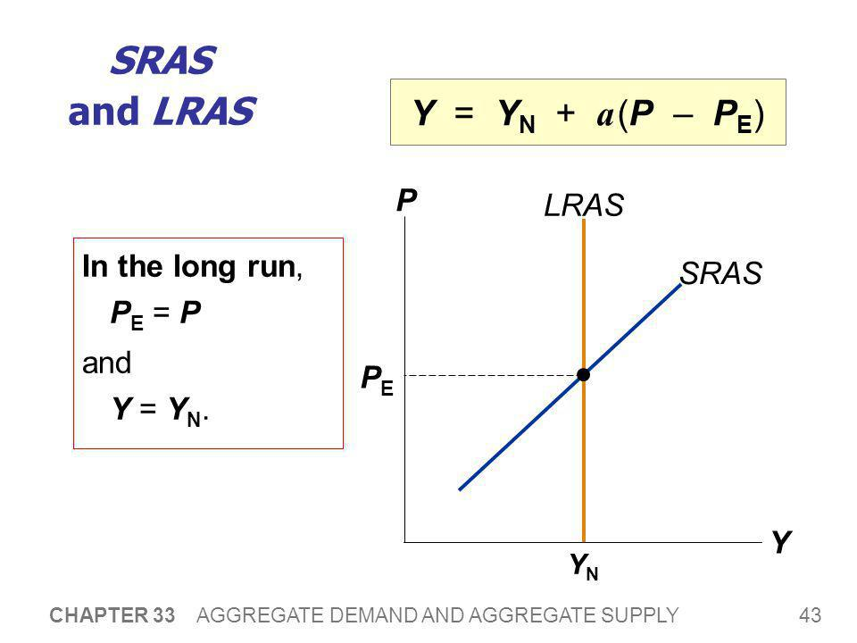 Why the SRAS Curve Might Shift