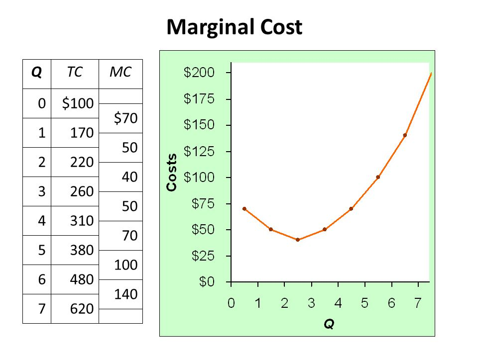 Marginal Cost ∆TC MC = ∆Q
