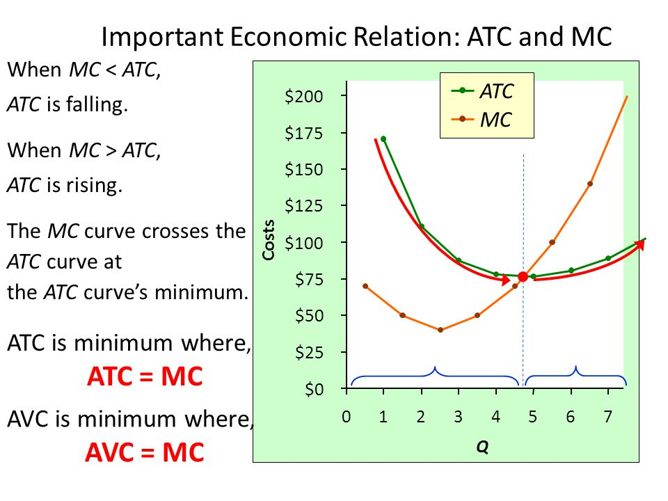 Important Economic Relation: ATC and MC