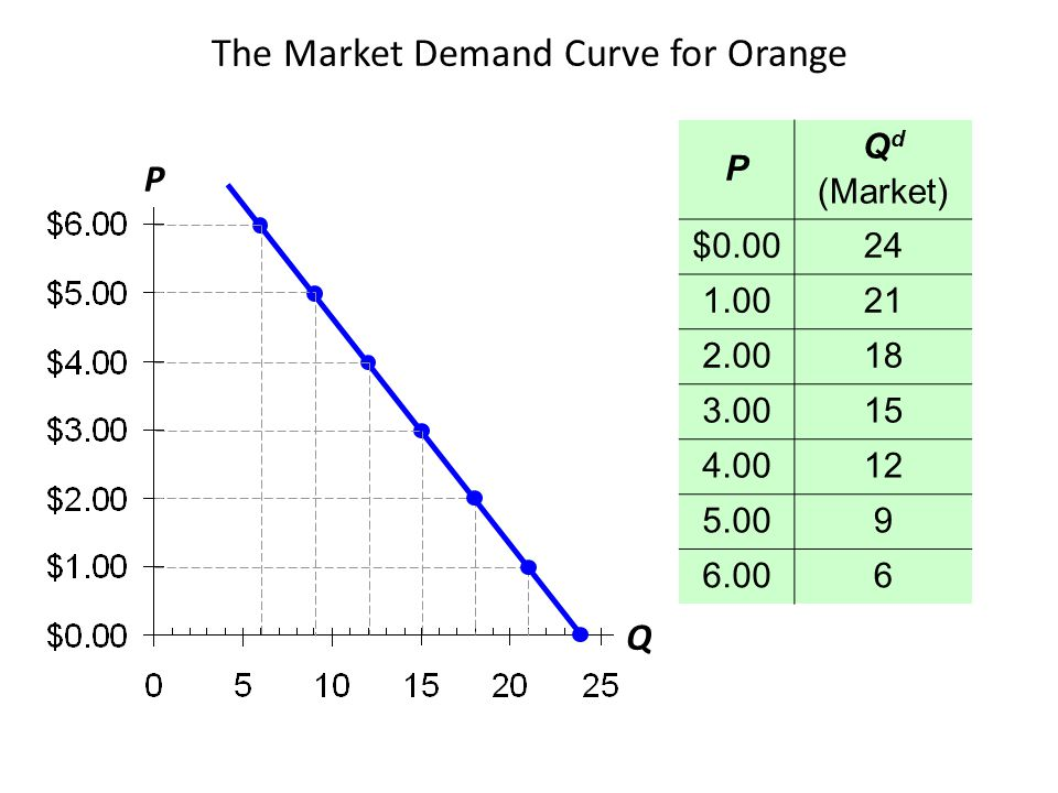The Market Demand Curve for Orange