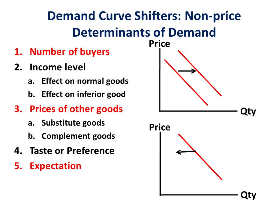 Demand Curve Shifters: Non-price Determinants of Demand