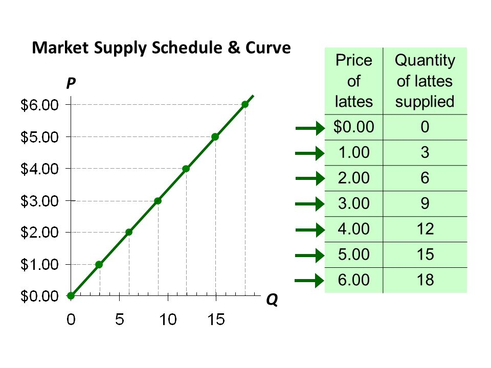 Market Supply Schedule & Curve