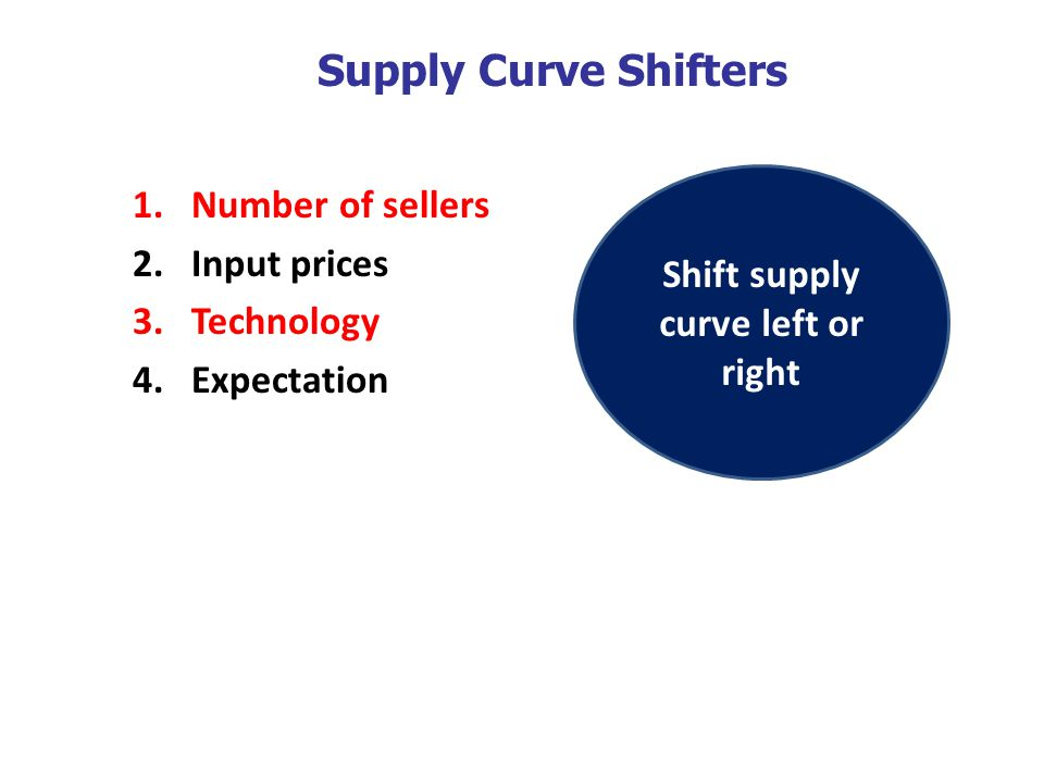 Shift supply curve left or right