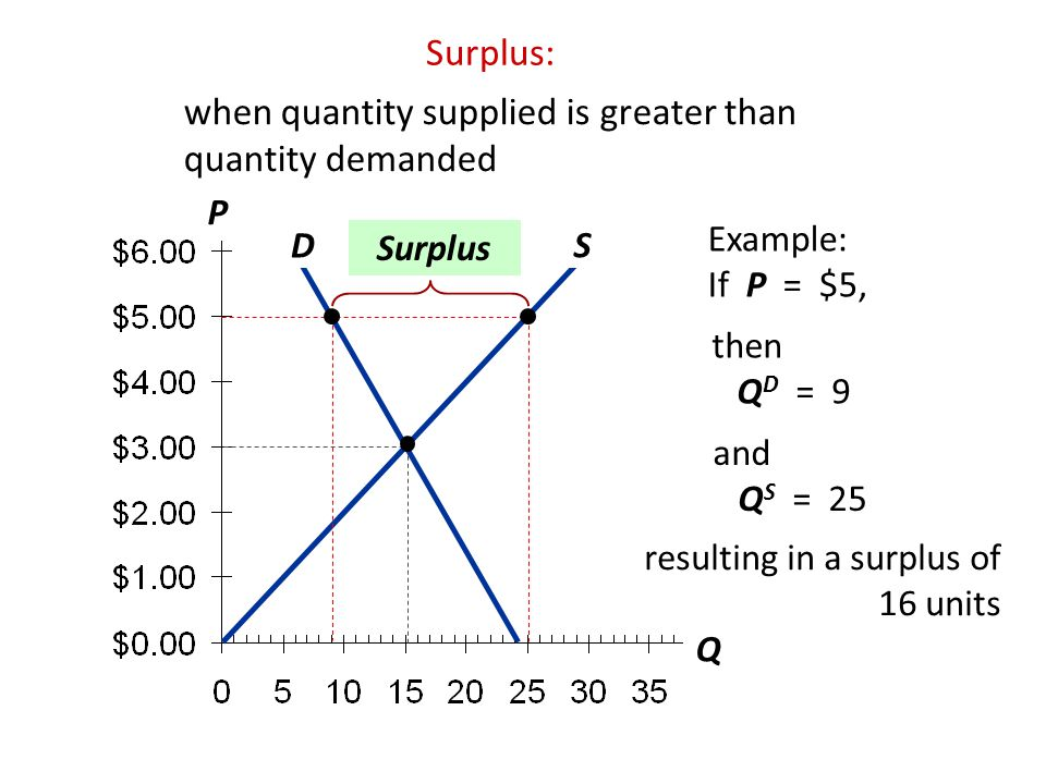 when quantity supplied is greater than quantity demanded