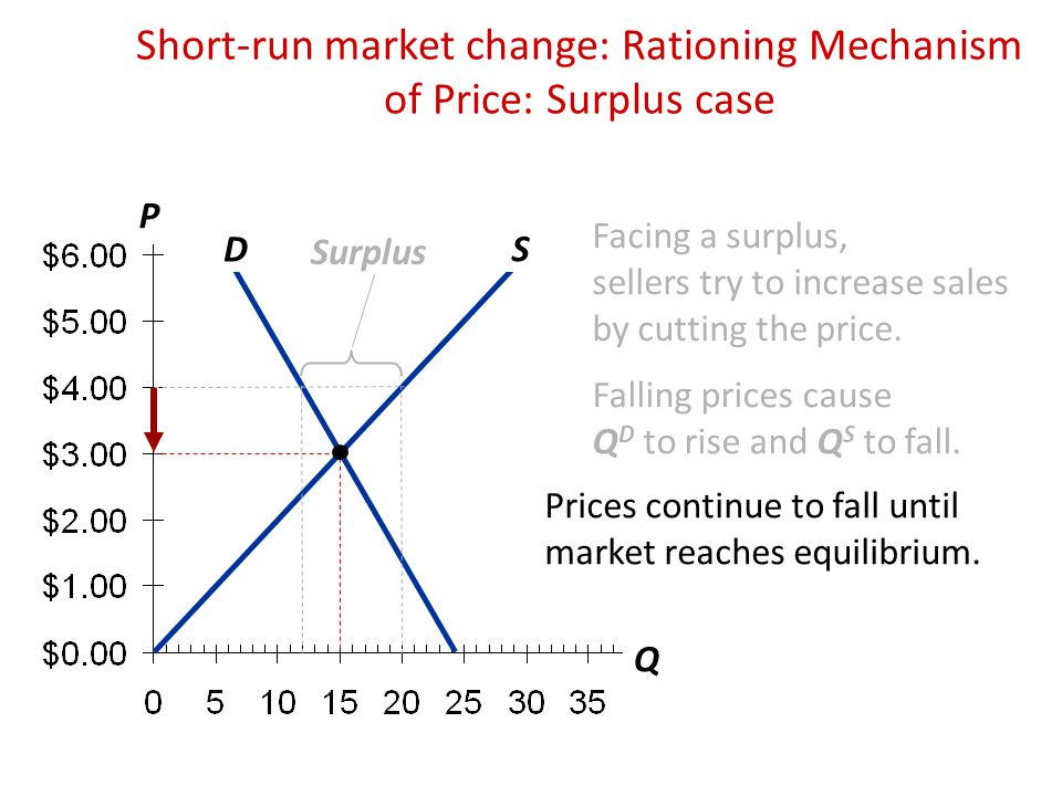 Short-run market change: Rationing Mechanism of Price: Surplus case