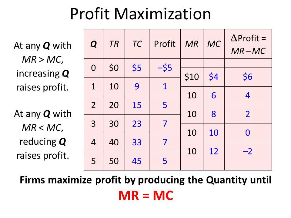 Firms maximize profit by producing the Quantity until