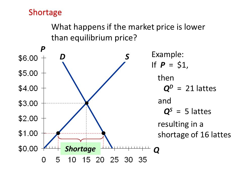 What happens if the market price is lower than equilibrium price