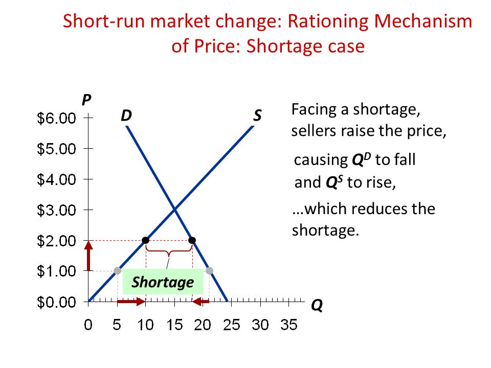 Short-run market change: Rationing Mechanism of Price: Shortage case