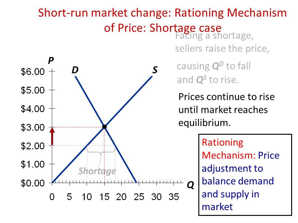 Short-run market change: Rationing Mechanism of Price: Shortage case