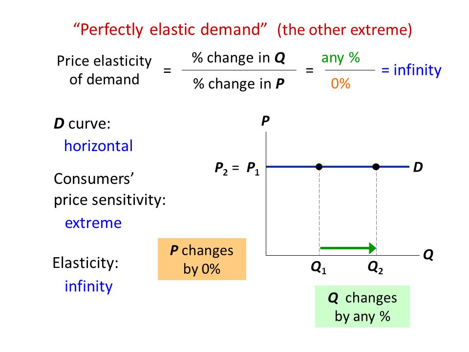 Perfectly elastic demand (the other extreme)
