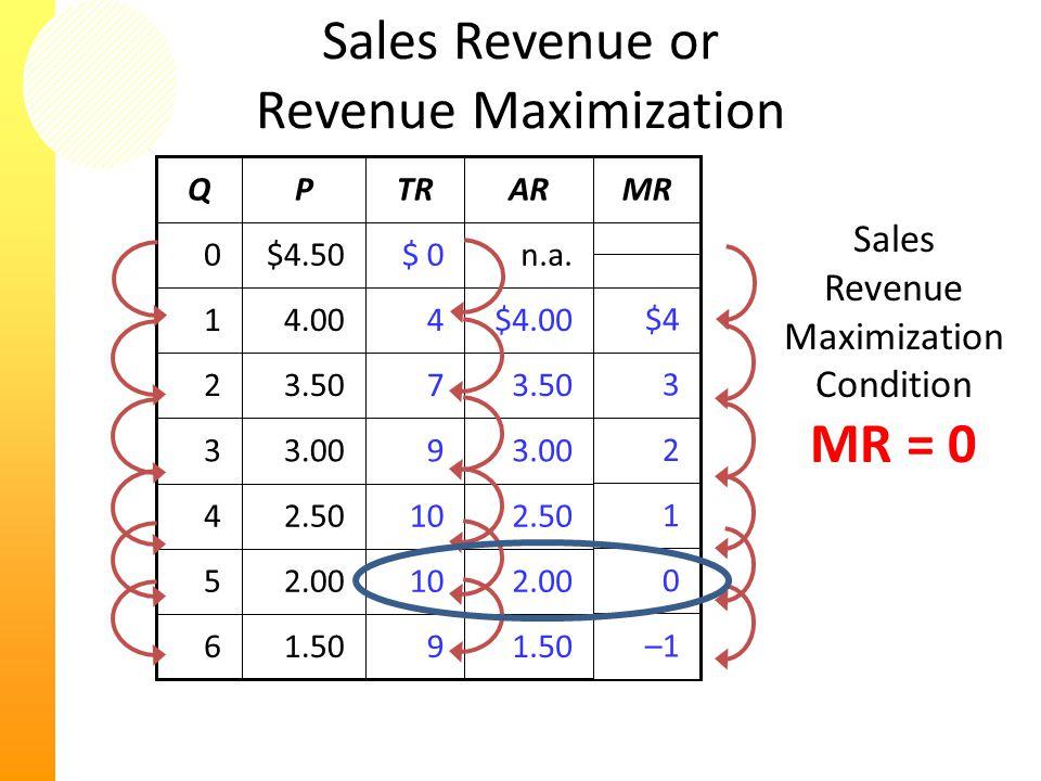 Sales Revenue or Revenue Maximization