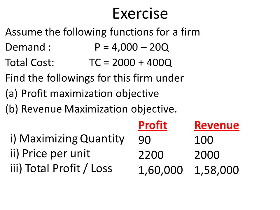 Exercise Profit Revenue 90 100 i) Maximizing Quantity 2200 2000