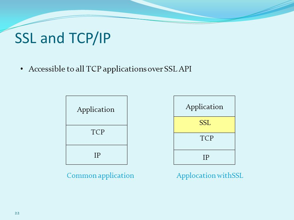 SSL and TCP/IP Accessible to all TCP applications over SSL API
