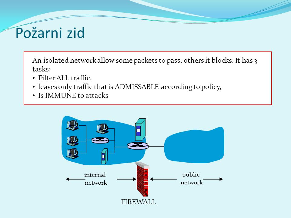 Požarni zid An isolated network allow some packets to pass, others it blocks. It has 3 tasks: Filter ALL traffic,