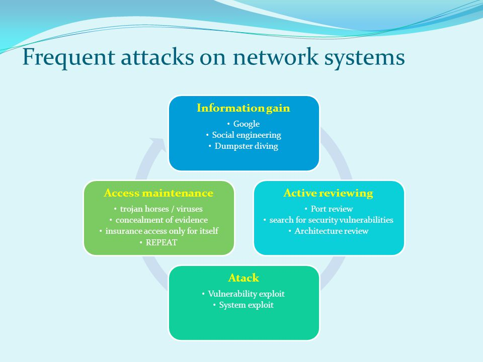 Frequent attacks on network systems