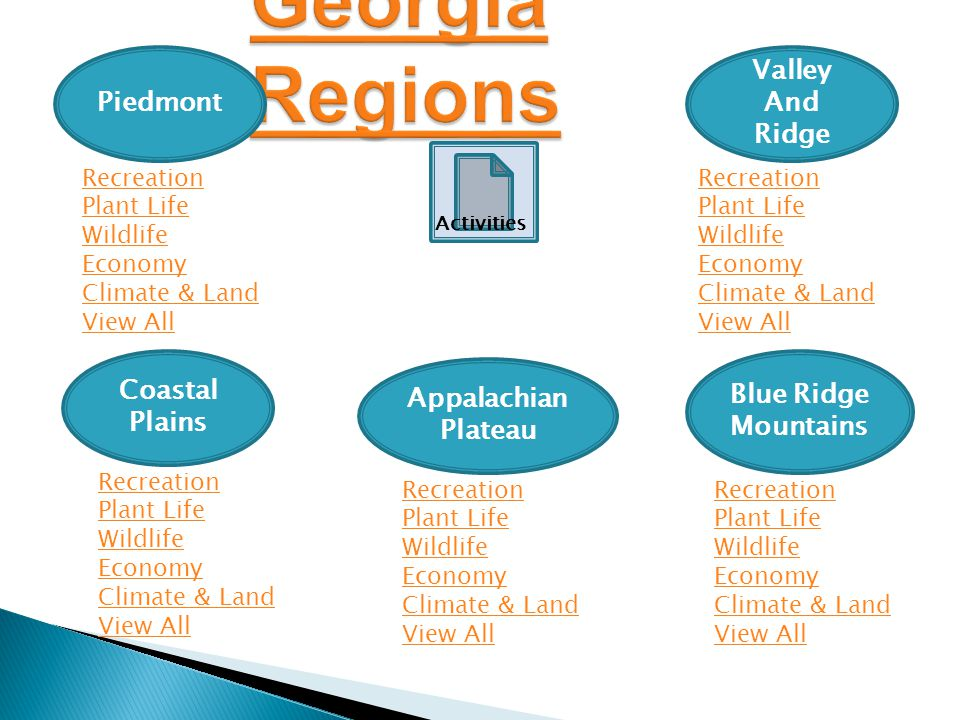 Georgia Regions Piedmont Valley And Ridge Coastal Plains Blue Ridge