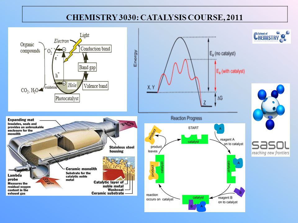 CHEMISTRY 3030: CATALYSIS COURSE, 2011