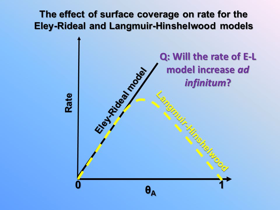 Q: Will the rate of E-L model increase ad infinitum