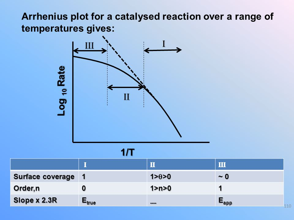 Arrhenius plot for a catalysed reaction over a range of temperatures gives: