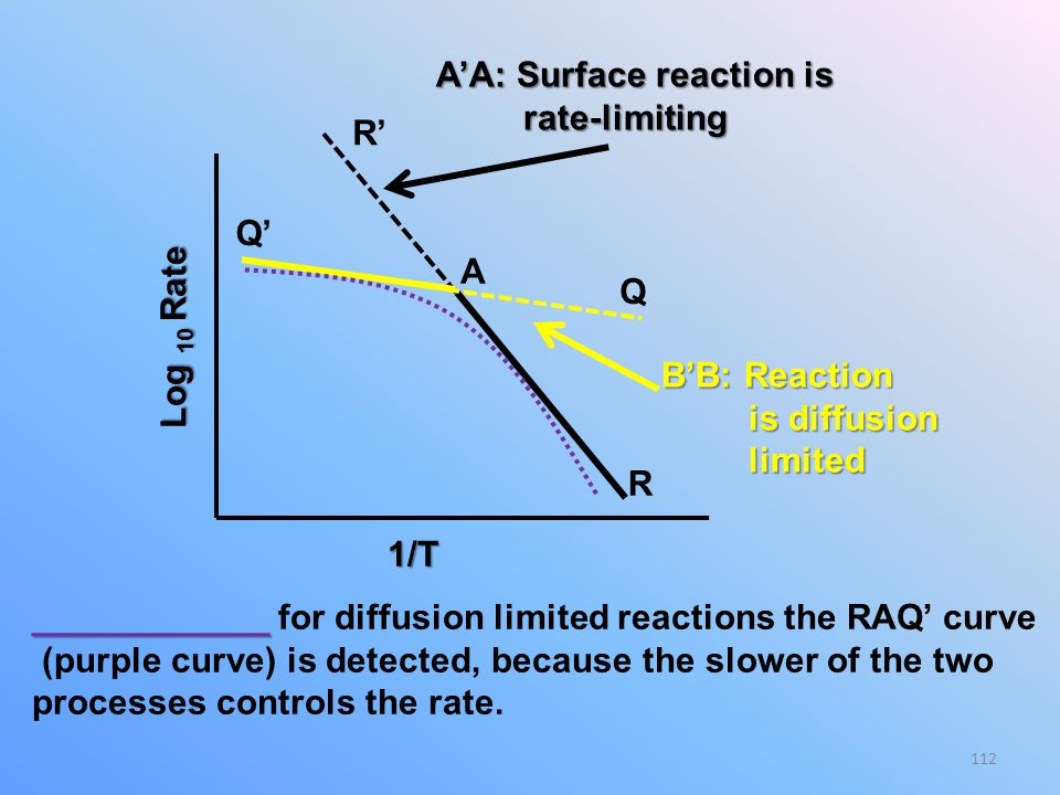 R Q' Q. R' Log 10 Rate. 1/T. A'A: Surface reaction is. rate-limiting. B'B: Reaction. is diffusion.