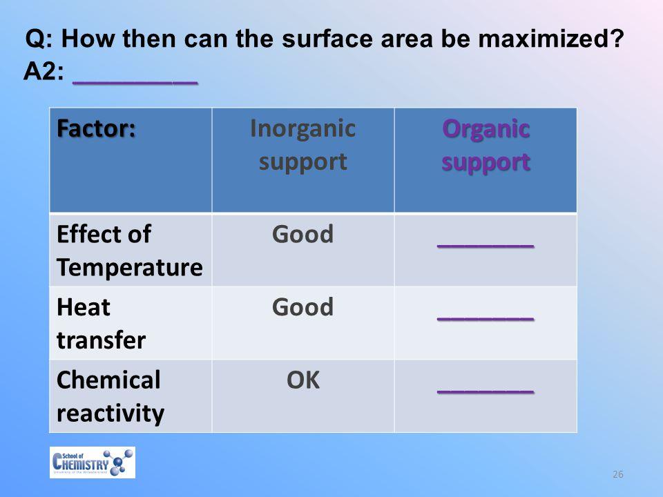 Inorganic support Organic support Good _______ OK