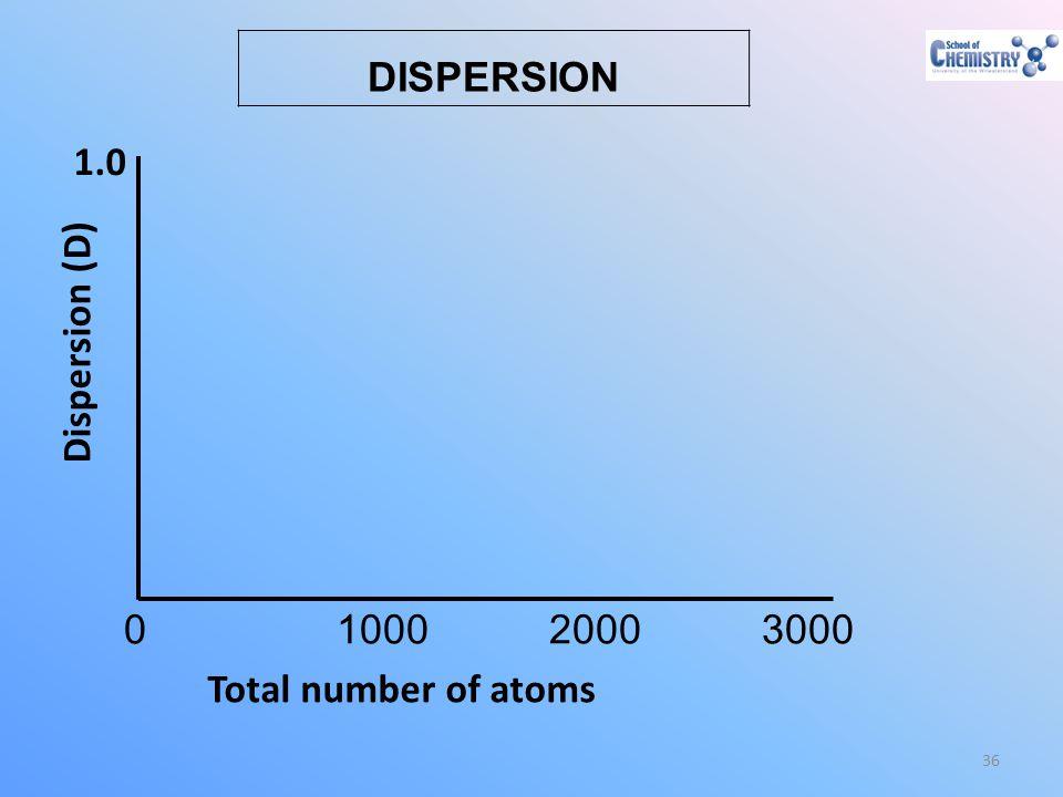 DISPERSION 0 1000 2000 3000 1.0 Total number of atoms Dispersion (D)
