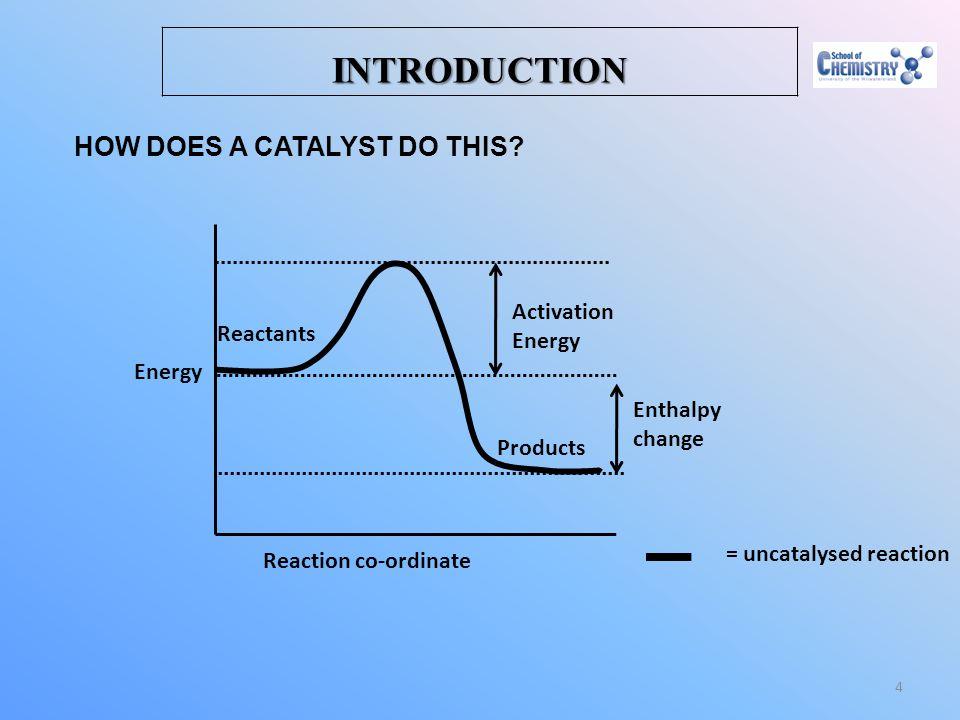 = uncatalysed reaction
