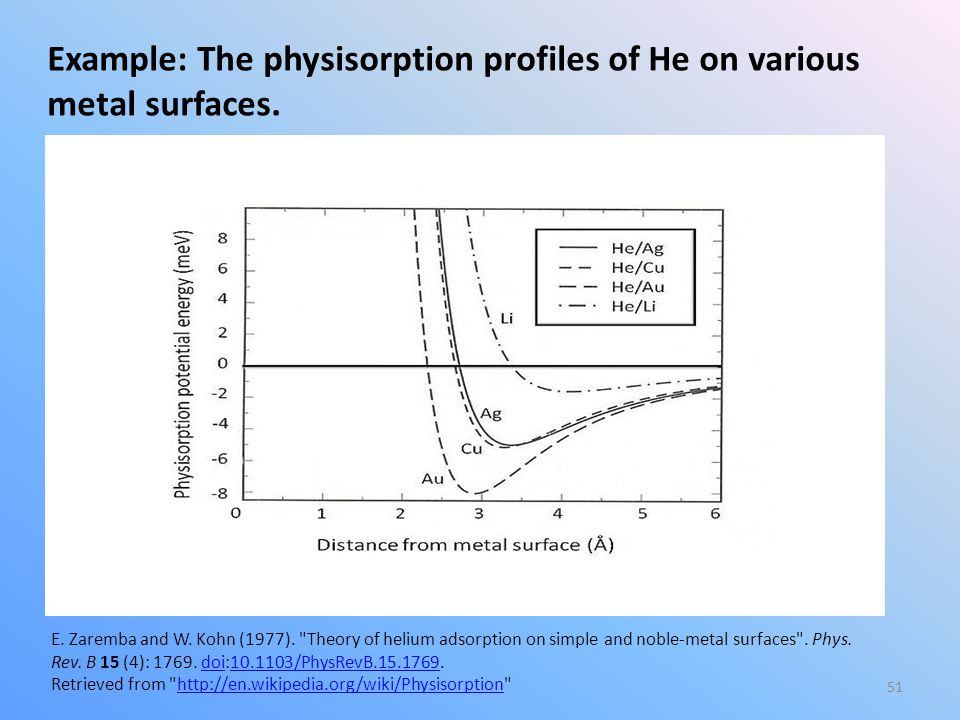 Example: The physisorption profiles of He on various metal surfaces.