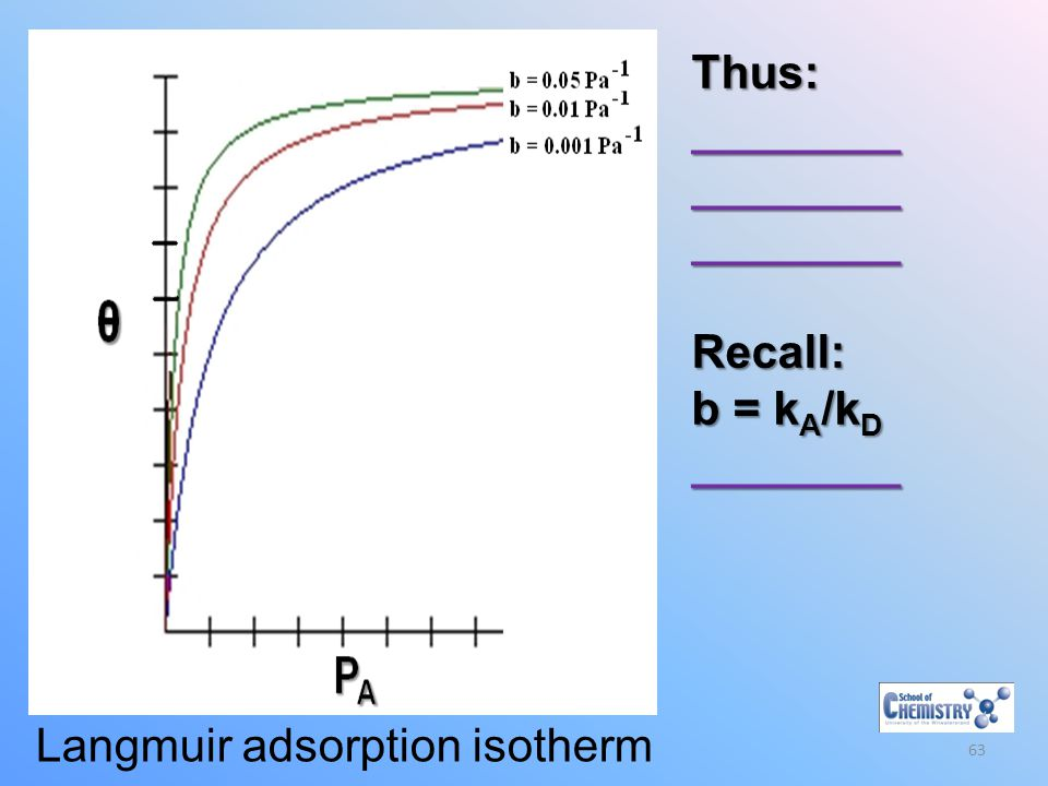 Langmuir adsorption isotherm
