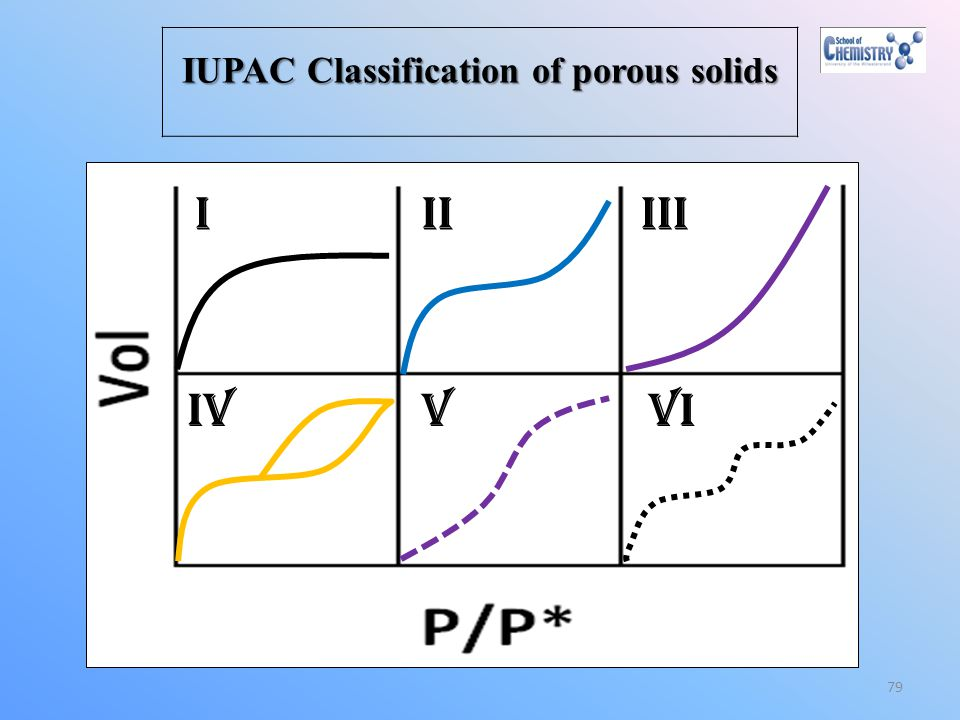 IUPAC Classification of porous solids