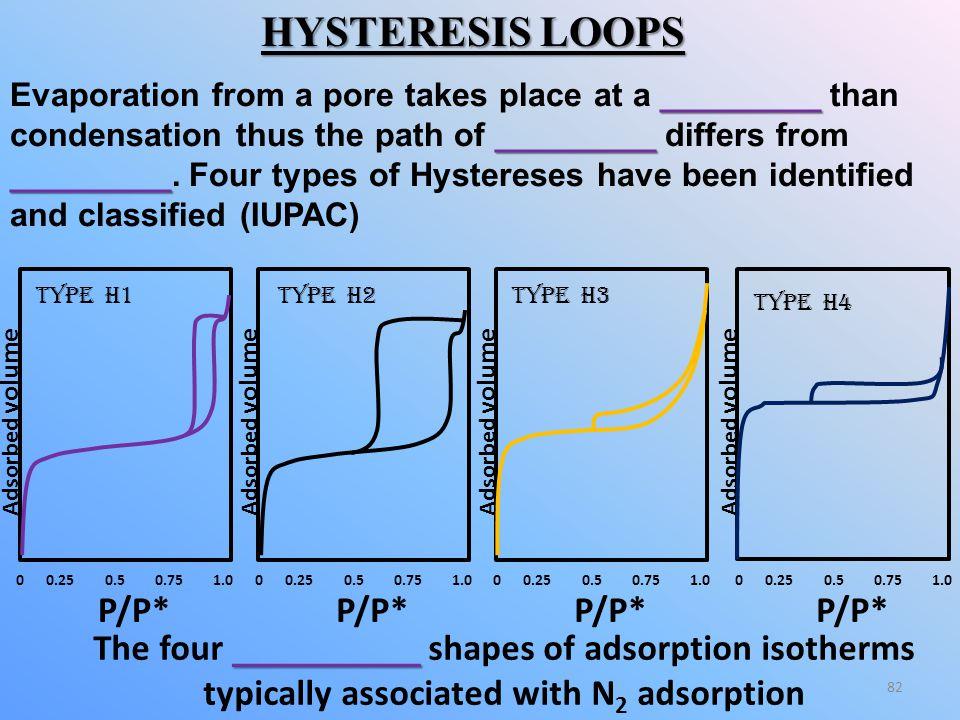 HYSTERESIS LOOPS