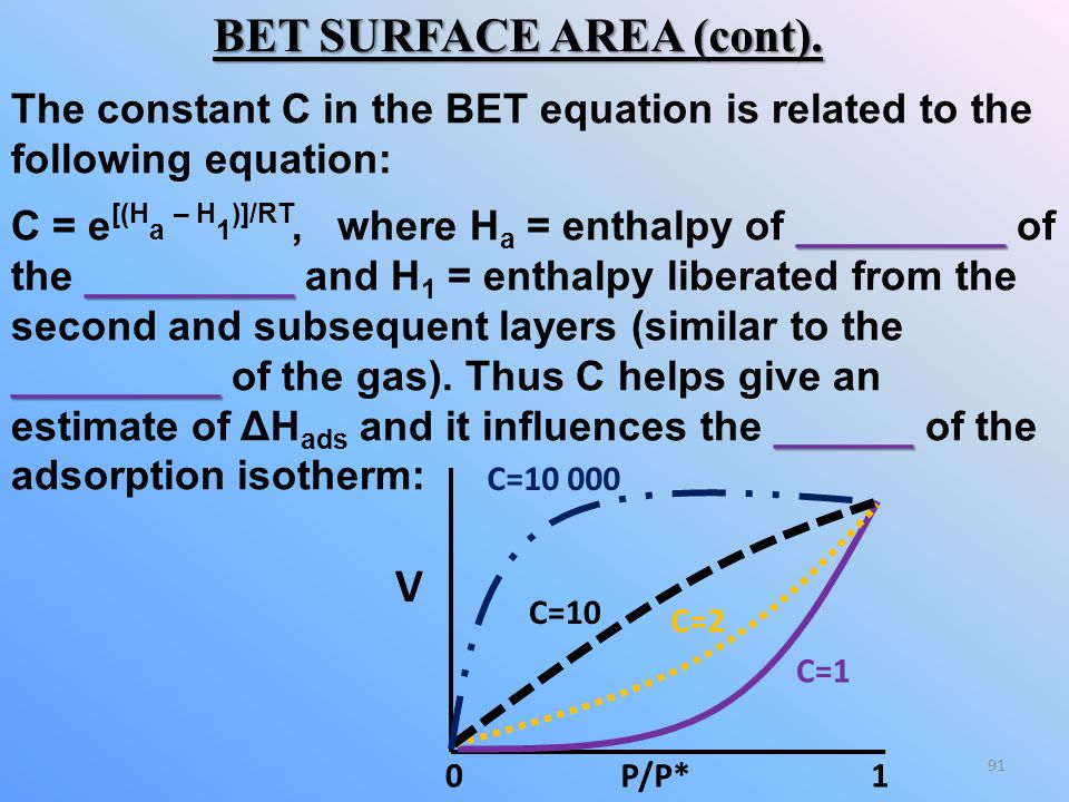 BET SURFACE AREA (cont).