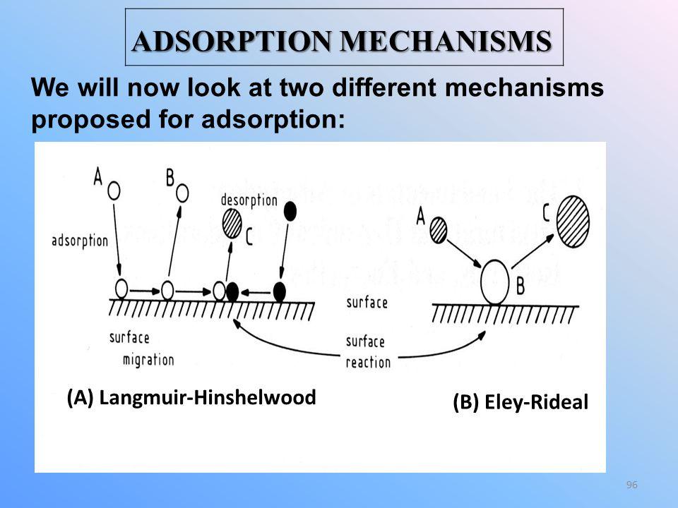 ADSORPTION MECHANISMS