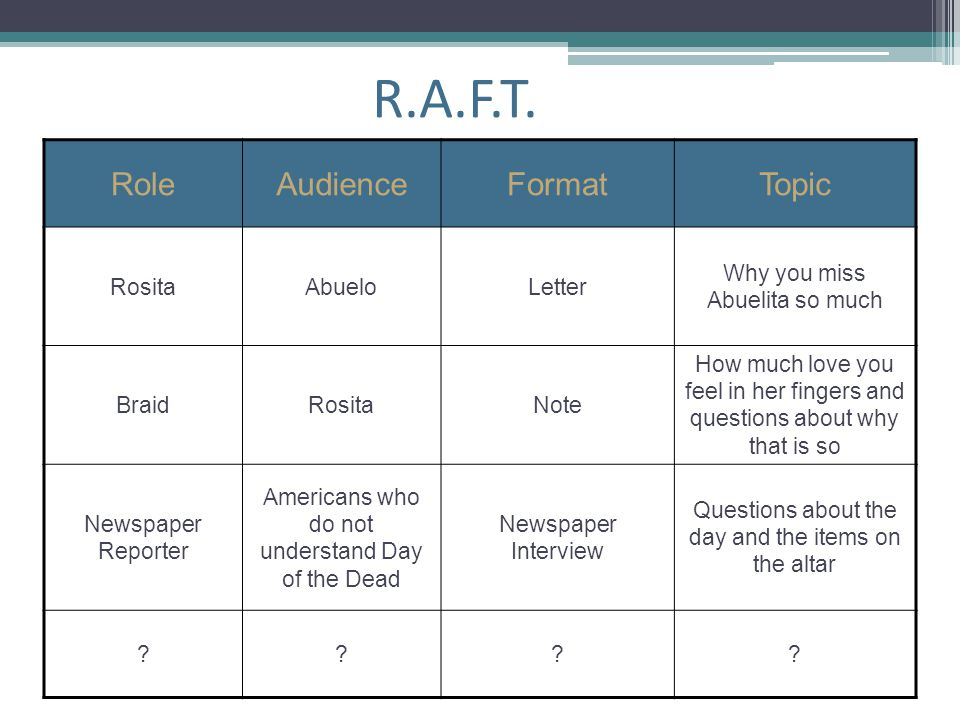 R.A.F.T. Role Audience Format Topic Rosita Abuelo Letter