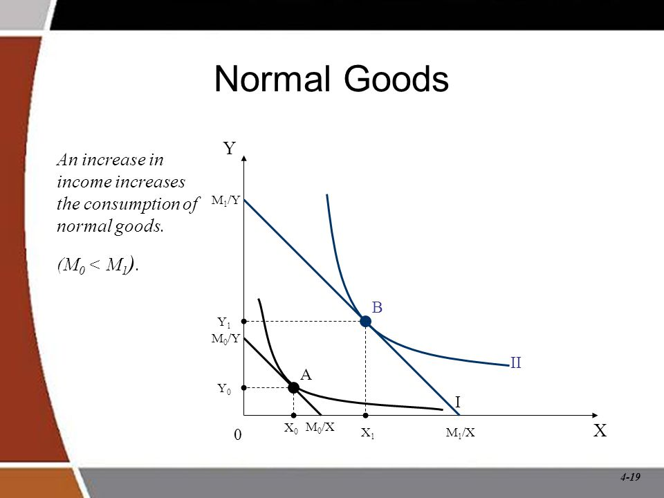 Normal Goods Y. An increase in income increases the consumption of normal goods. (M0 < M1). M1/Y.