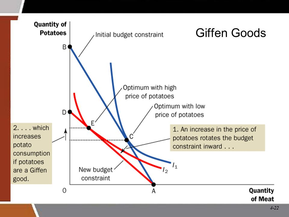 Giffen Goods An increase in the price of potatoes rotates the budget line inward.