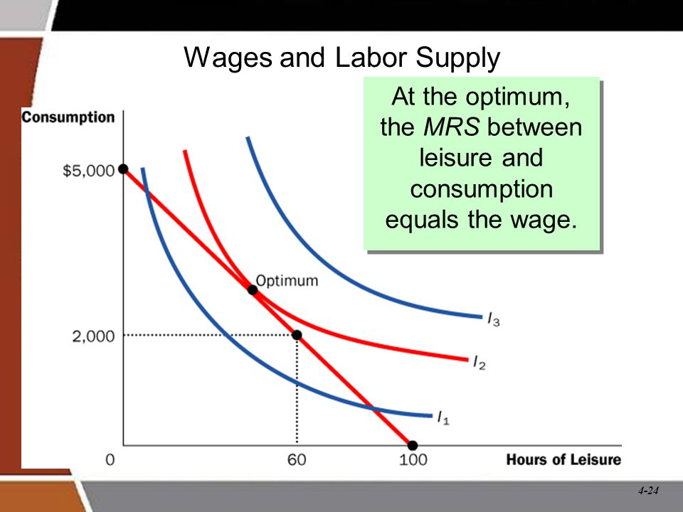 Wages and Labor Supply At the optimum, the MRS between leisure and consumption equals the wage.