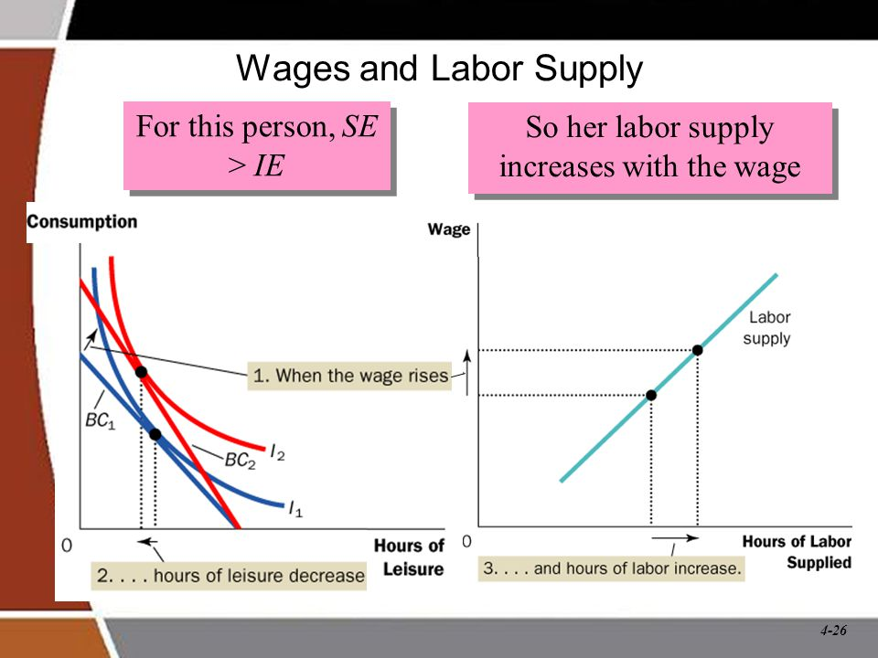 Wages and Labor Supply For this person, SE > IE