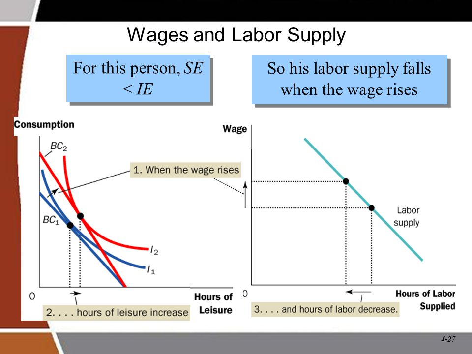 Wages and Labor Supply For this person, SE < IE