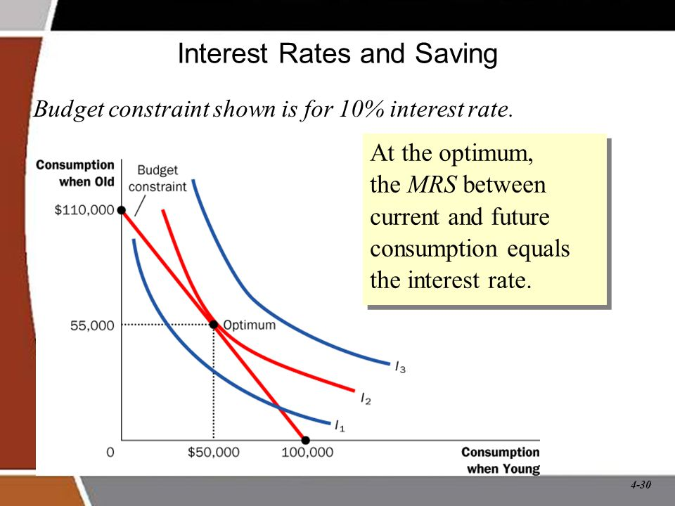 Interest Rates and Saving