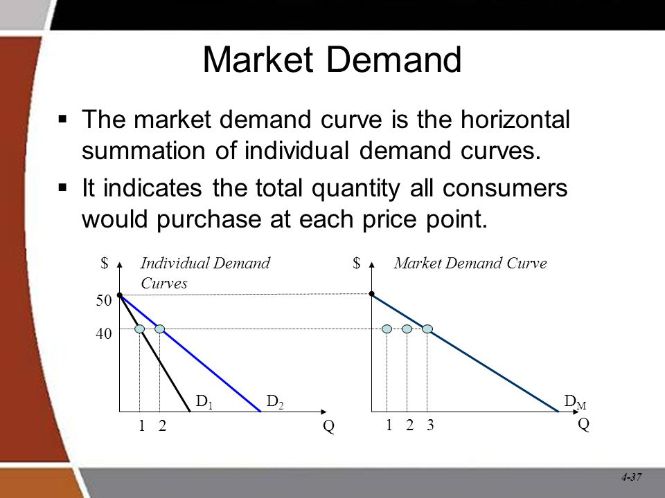 Market Demand The market demand curve is the horizontal summation of individual demand curves.