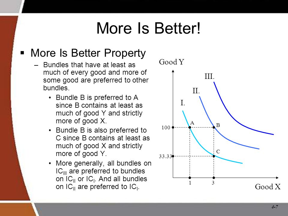 More Is Better! More Is Better Property Good Y III. II. I. Good X