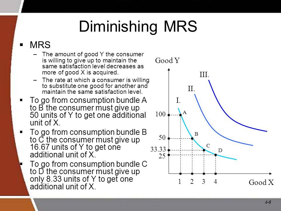 Diminishing MRS MRS Good Y