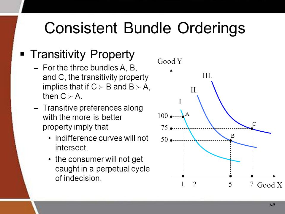 Consistent Bundle Orderings