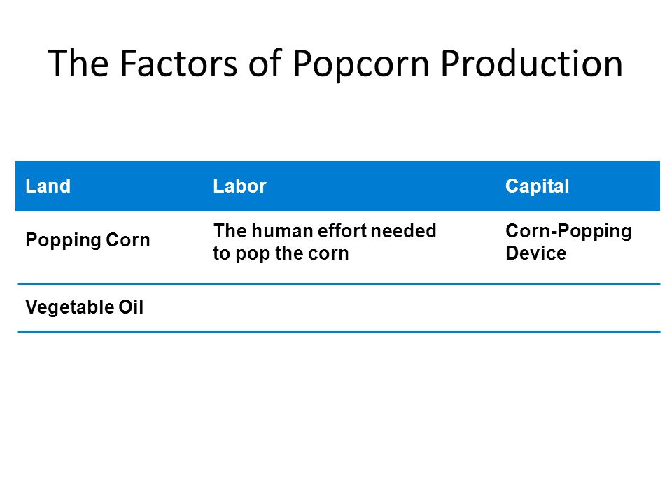The Factors of Popcorn Production