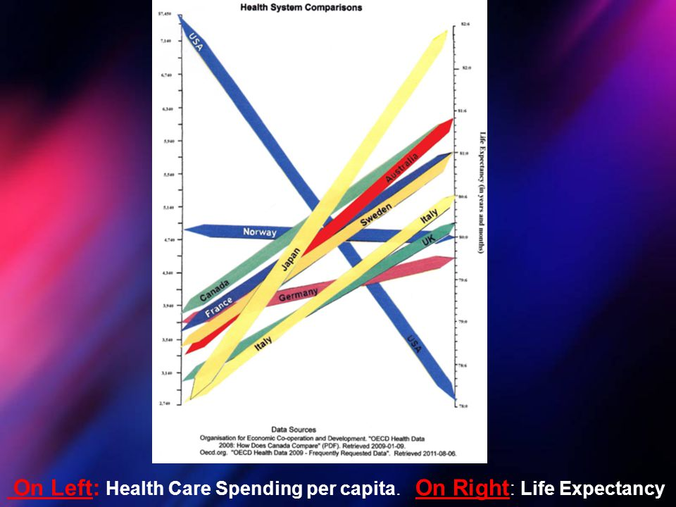 On Left: Health Care Spending per capita. On Right: Life Expectancy