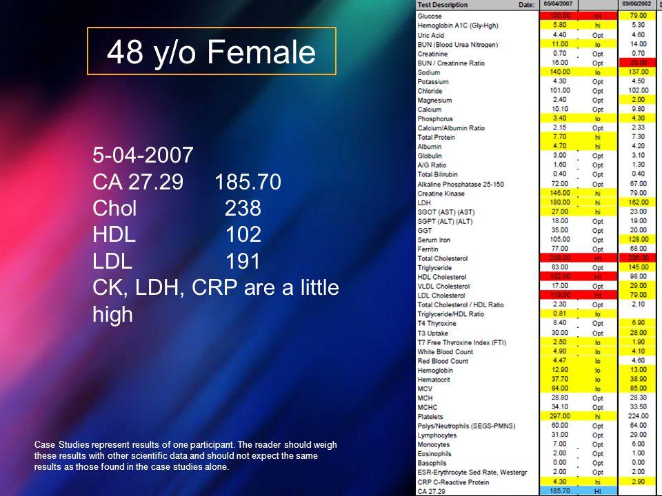 48 y/o Female 5-04-2007 CA 27.29 185.70 Chol 238 HDL 102 LDL 191